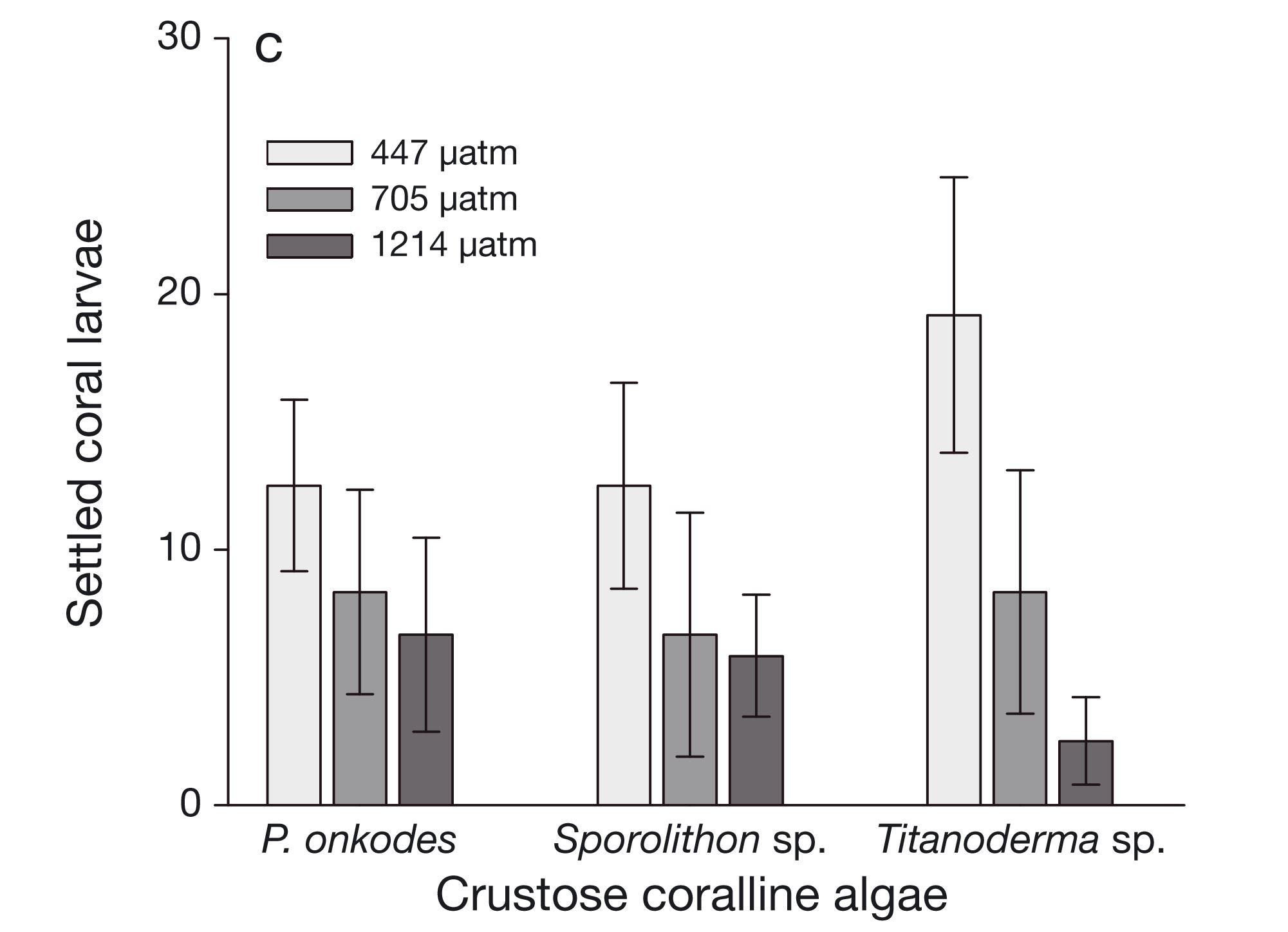 high-co2-reduces-the-settlement-of-a-spawning-coral-on-three-common-species-of-crustose-coralline-algae-graph